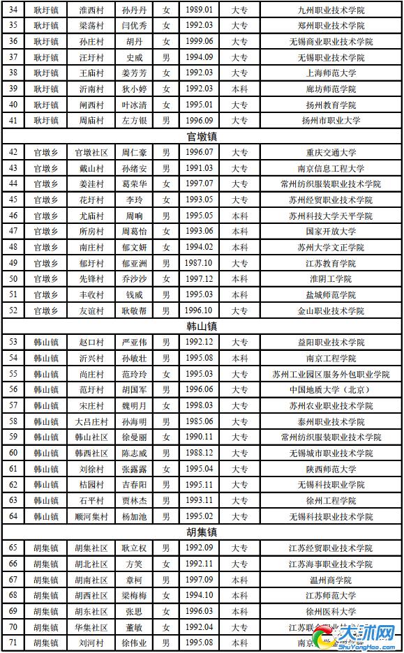 """沭阳县37个乡镇街道""""返乡兴村新村干""""拟挂职人选任前公示"""